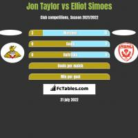 Jon Taylor vs Elliot Simoes h2h player stats