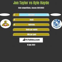 Jon Taylor vs Kyle Hayde h2h player stats