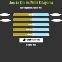 Jon-Ya Kim vs Eiichi Katayama h2h player stats