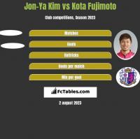 Jon-Ya Kim vs Kota Fujimoto h2h player stats