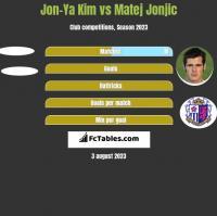 Jon-Ya Kim vs Matej Jonjic h2h player stats