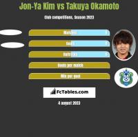 Jon-Ya Kim vs Takuya Okamoto h2h player stats