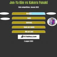 Jon-Ya Kim vs Kakeru Funaki h2h player stats