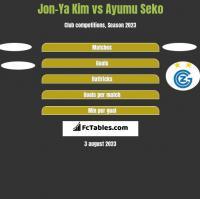 Jon-Ya Kim vs Ayumu Seko h2h player stats
