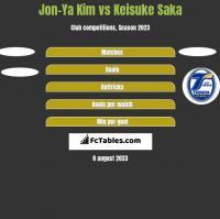 Jon-Ya Kim vs Keisuke Saka h2h player stats