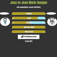 Jona vs Jean Marie Dongou h2h player stats