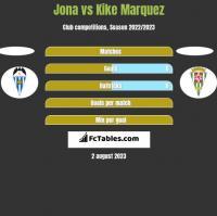 Jona vs Kike Marquez h2h player stats