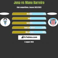 Jona vs Manu Barreiro h2h player stats