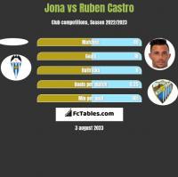 Jona vs Ruben Castro h2h player stats