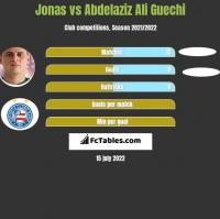 Jonas vs Abdelaziz Ali Guechi h2h player stats