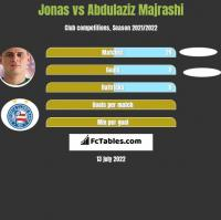 Jonas vs Abdulaziz Majrashi h2h player stats
