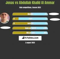 Jonas vs Abdullah Khalid Al Ammar h2h player stats