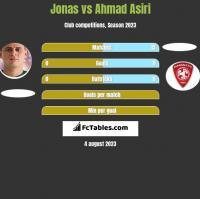 Jonas vs Ahmad Asiri h2h player stats