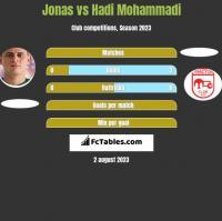 Jonas vs Hadi Mohammadi h2h player stats