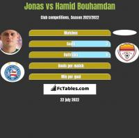 Jonas vs Hamid Bouhamdan h2h player stats
