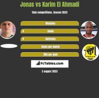 Jonas vs Karim El Ahmadi h2h player stats