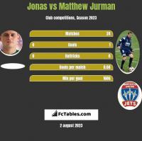 Jonas vs Matthew Jurman h2h player stats