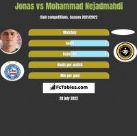 Jonas vs Mohammad Nejadmahdi h2h player stats
