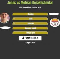 Jonas vs Mehran Derakhshanfar h2h player stats