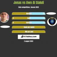 Jonas vs Awn Al Slaluli h2h player stats