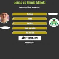 Jonas vs Hamid Maleki h2h player stats