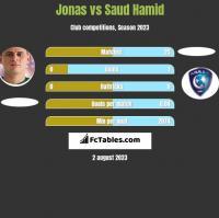 Jonas vs Saud Hamid h2h player stats