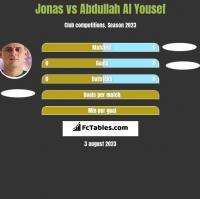 Jonas vs Abdullah Al Yousef h2h player stats