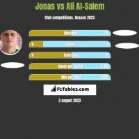 Jonas vs Ali Al-Salem h2h player stats