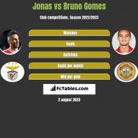 Jonas vs Bruno Gomes h2h player stats