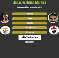 Jonas vs Bruno Moreira h2h player stats
