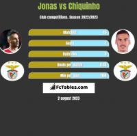 Jonas vs Chiquinho h2h player stats