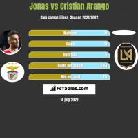 Jonas vs Cristian Arango h2h player stats
