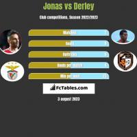 Jonas vs Derley h2h player stats
