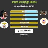 Jonas vs Dyego Sousa h2h player stats