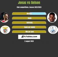 Jonas vs Gelson h2h player stats