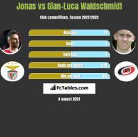 Jonas vs Gian-Luca Waldschmidt h2h player stats