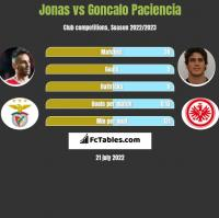 Jonas vs Goncalo Paciencia h2h player stats