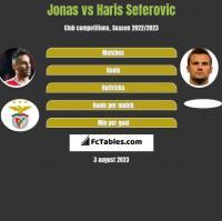 Jonas vs Haris Seferovic h2h player stats