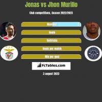 Jonas vs Jhon Murillo h2h player stats