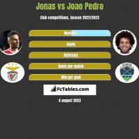 Jonas vs Joao Pedro h2h player stats