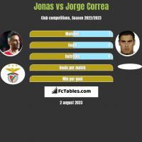 Jonas vs Jorge Correa h2h player stats