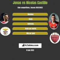 Jonas vs Nicolas Castillo h2h player stats