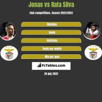 Jonas vs Rafa Silva h2h player stats