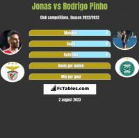 Jonas vs Rodrigo Pinho h2h player stats