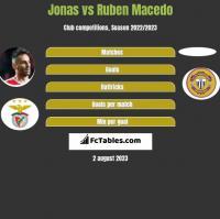 Jonas vs Ruben Macedo h2h player stats
