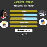 Jonas vs Tomane h2h player stats