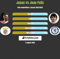 Jonas vs Joao Felix h2h player stats