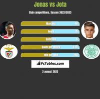 Jonas vs Jota h2h player stats
