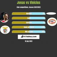 Jonas vs Vinicius h2h player stats
