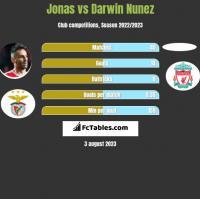 Jonas vs Darwin Nunez h2h player stats